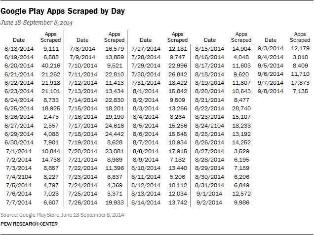 Google Play Apps Scraped by Day