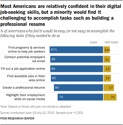 Most Americans are relatively confident in their digital job-seeking skills, but a minority would find it challenging to accomplish tasks such as building a professional resume