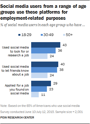 Social media users from a range of age groups use these platforms for employment-related purposes