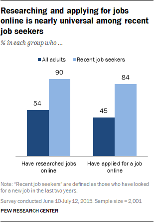 Researching and applying for jobs online is nearly universal among recent job seekers