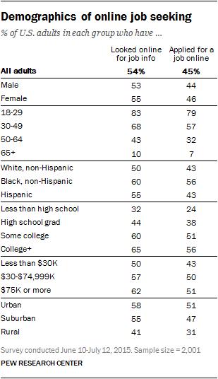 Demographics of online job seeking