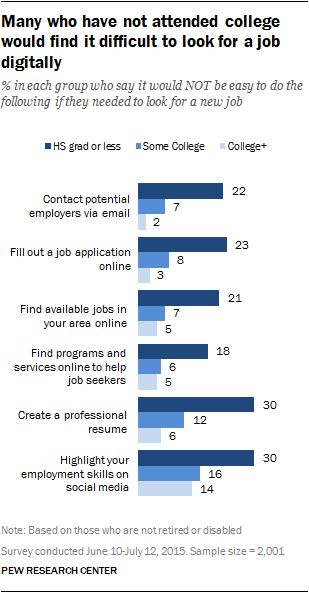 Many who have not attended college would find it difficult to look for a job digitally