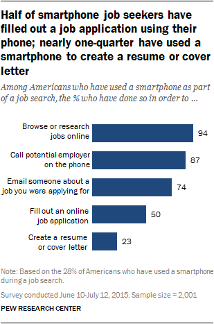 Half of smartphone job seekers have filled out a job application