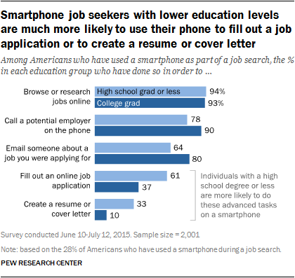 Smartphone job seekers with lower education levels are much more likely to use their phone to fill out a job application or to create a resume or cover letter