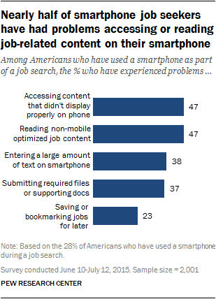 Nearly half of smartphone job seekers have had problems accessing or reading job-related content on their smartphone