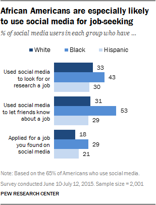 African Americans are especially likely to use social media for job-seeking