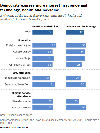 Democrats express more interest in science and technology, health and medicine
