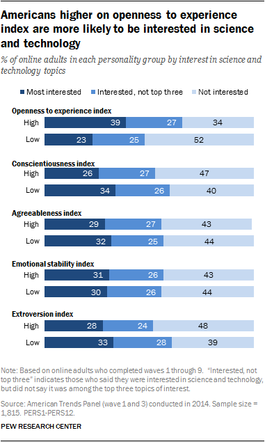 Americans higher on openness to experience index are more likely to be interested in science and technology