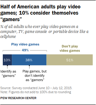 "Half of American adults play video games; 10% consider themselves ""gamers"""