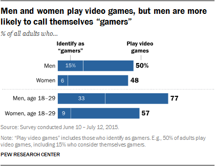 "Men and women play video games, but men are more likely to call themselves ""gamers"""