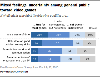 Mixed feelings, uncertainty among general public toward video games