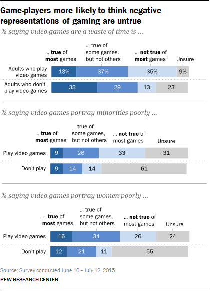 Game-players more likely to think negative representations of gaming are untrue