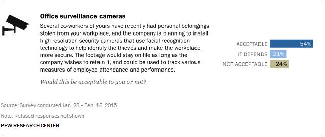 Office surveillance cameras