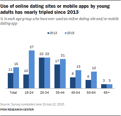 Online-dating-sites statistiken