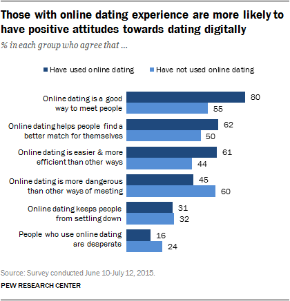 Experience with online dating