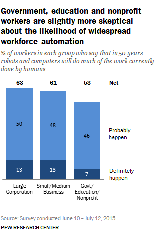 Government, education and nonprofit workers are slightly more skeptical about the likelihood of widespread workforce automation