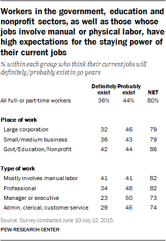 Workers in the government, education and nonprofit sectors, as well as those whose jobs involve manual or physical labor, have high expectations for the staying power of their current job