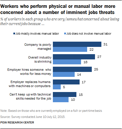 Workers who perform physical or manual labor more concerned about a number of imminent job threats