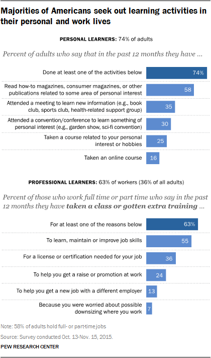 Majorities of Americans seek out learning activities in their personal and work lives
