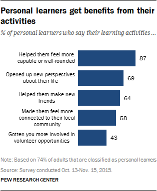 Personal learners get benefits from their activities