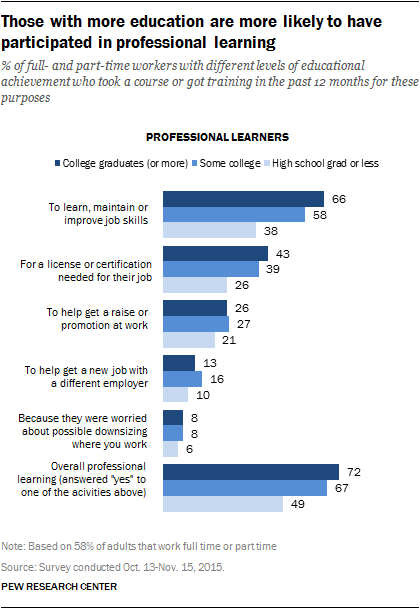 Those who live in higher-income households are more likely to be professional learners