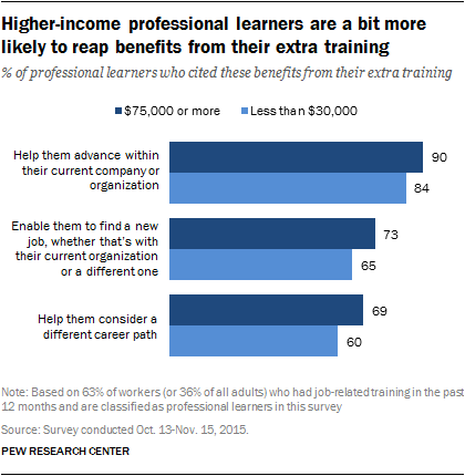 Higher-income professional learners are a bit more likely to reap benefits from their extra training