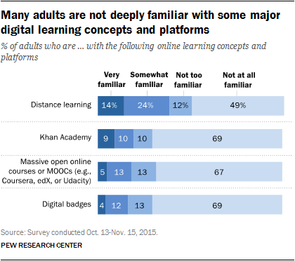 Many adults are not deeply familiar with some major digital learning concepts and platforms