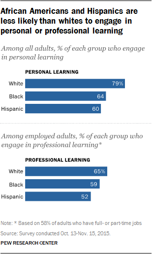 African Americans and Hispanics are less likely than whites to engage in personal or professional learning