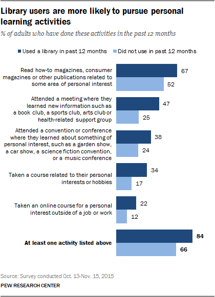 Library users are more likely to pursue personal learning activities