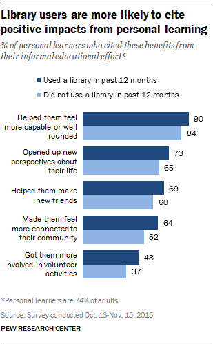 Library users are more likely to cite positive impacts from personal learning