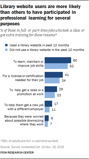 Library website users are more likely than others to have participated in professional learning for several purposes