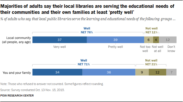 Majorities of adults say their local libraries are serving the educational needs of their communities and their own families at least 'pretty well'