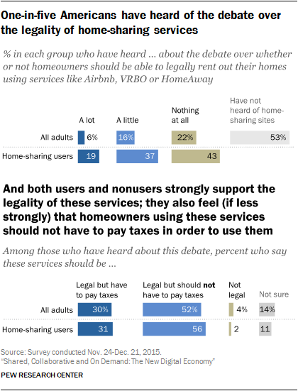 One-in-five Americans have heard of the debate over the legality of home-sharing services and both users and nonusers strongly support the legality of these services; they also feel (if less strongly) that homeowners using these services should not have to pay taxes in order to use them