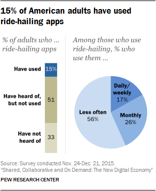 15% of American adults have used ride-hailing apps