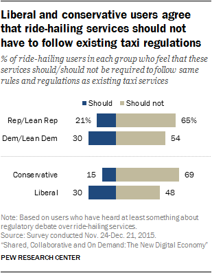 Liberal and conservative users agree that ride-hailing services should not have to follow existing taxi regulations