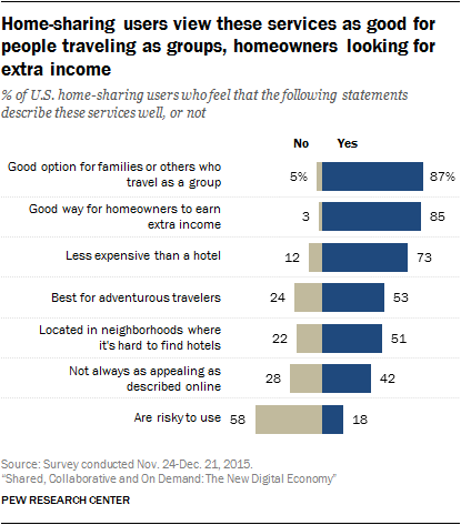 Home-sharing users view these services as good for people traveling as groups, homeowners looking for extra income