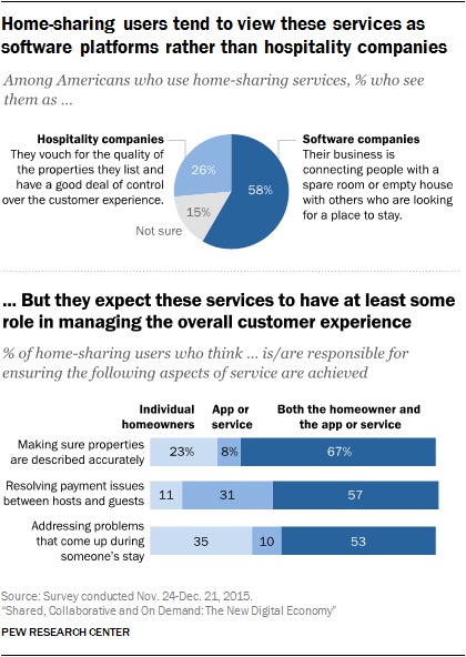 Home-sharing users tend to view these services as software platforms rather than hospitality companies, but they expect these services to have have at least some role in managing the overall customer experience
