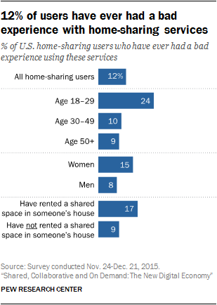 12% of users have ever had a bad experience with home-sharing services