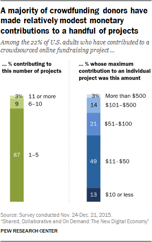 A majority of crowdfunding donors have made relatively modest monetary contributions to a handful of projects