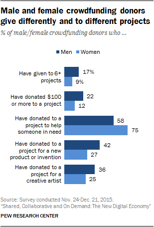 Male and female crowdfunding donors give differently and to different projects