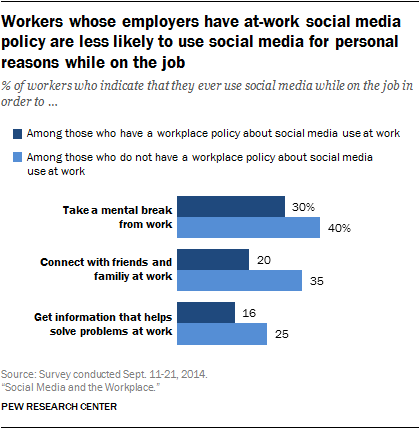 Workers whose employers have at-work social media policy are less likely to use social media for personal reasons while on the job