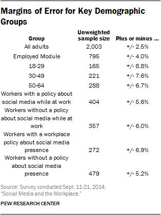 Margins of Error for Key Demographic Groups