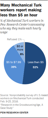 Many Mechanical Turk workers report making less than $5 an