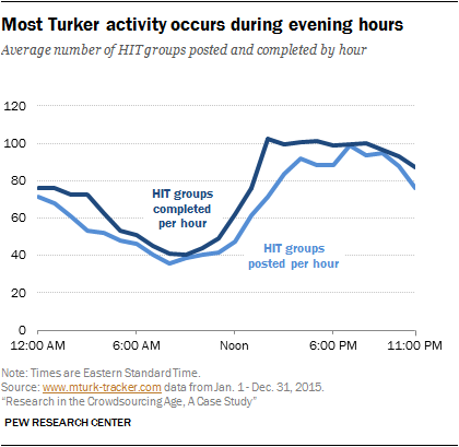 Most Turker activity occurs during evening hours