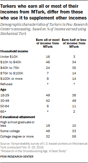 Turkers who earn all or most of their incomes from MTurk, differ from those who use it to supplement other incomes