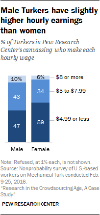 Male Turkers have slightly higher hourly earnings than women