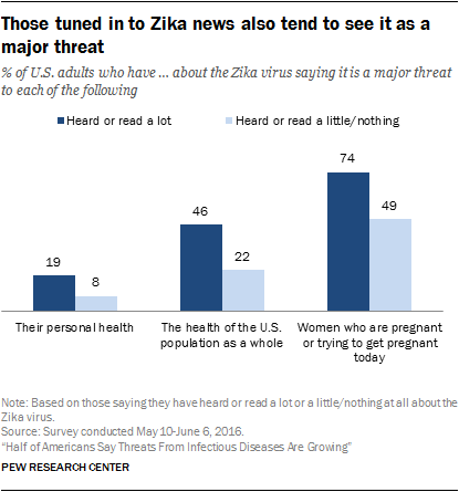 Those tuned in to Zika news also tend to see it as a major threat
