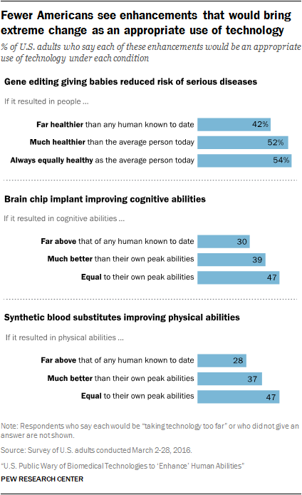 Fewer Americans see enhancements that would bring extreme change as an appropriate use of technology