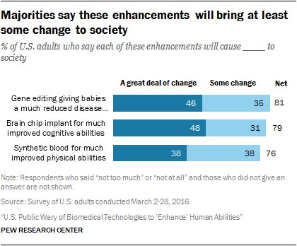 Majorities say these enhancements will bring at least some change to society