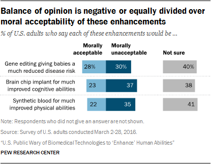 Balance of opinion is negative or equally divided over moral acceptability of these enhancements